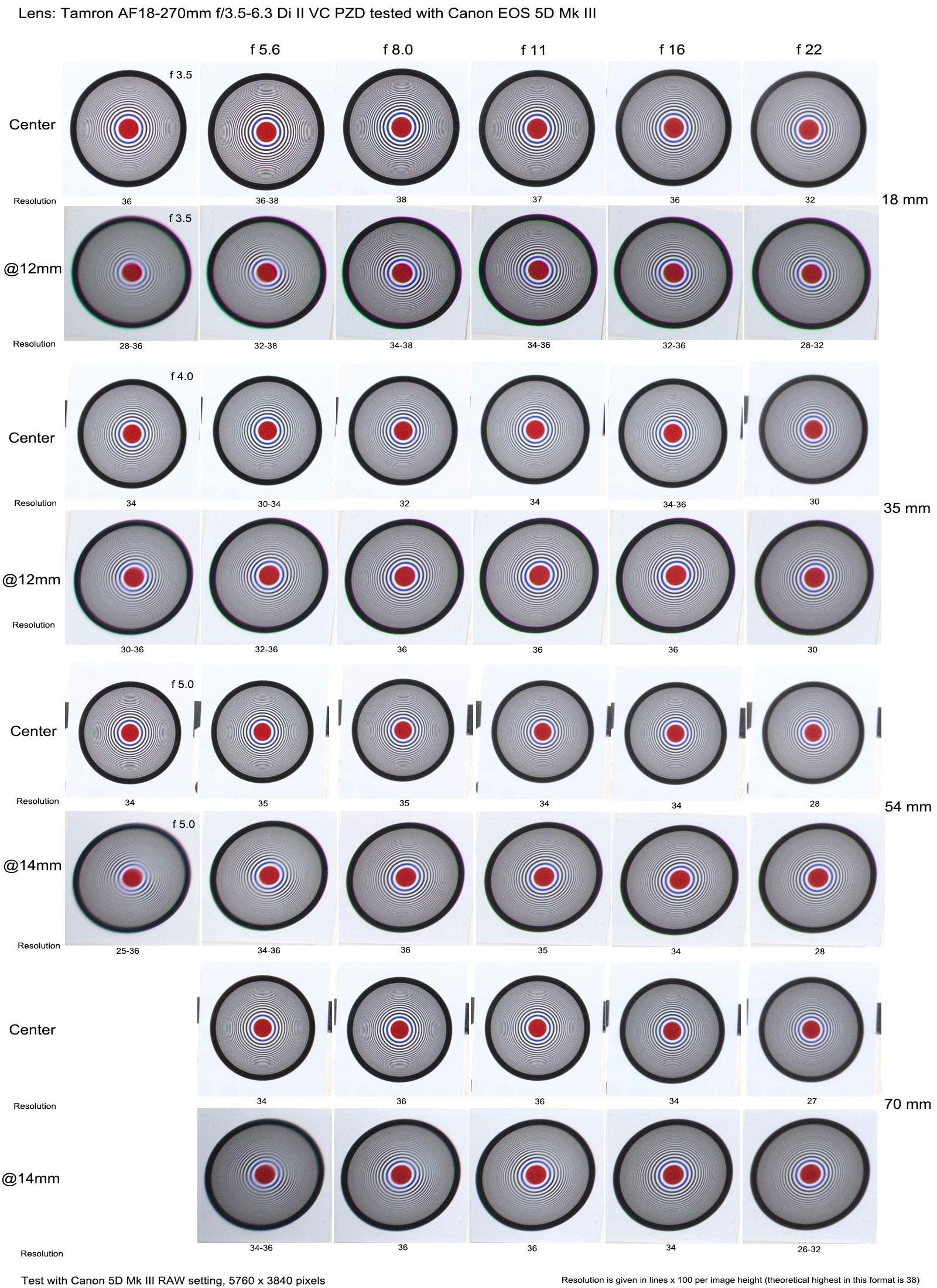 Tamron Zoom Lens AF 18-270mm f/3.5-6.3 Di II VC PZD Test Results